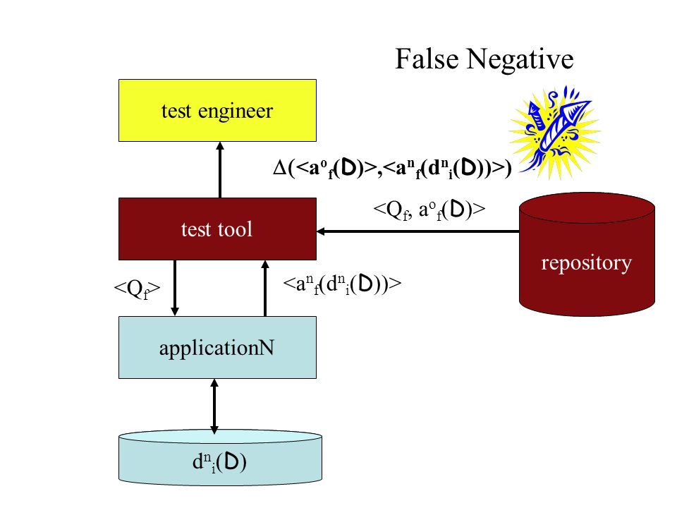 applicationN dni(D)dni(D) test tool test engineer repository , ) False Negative