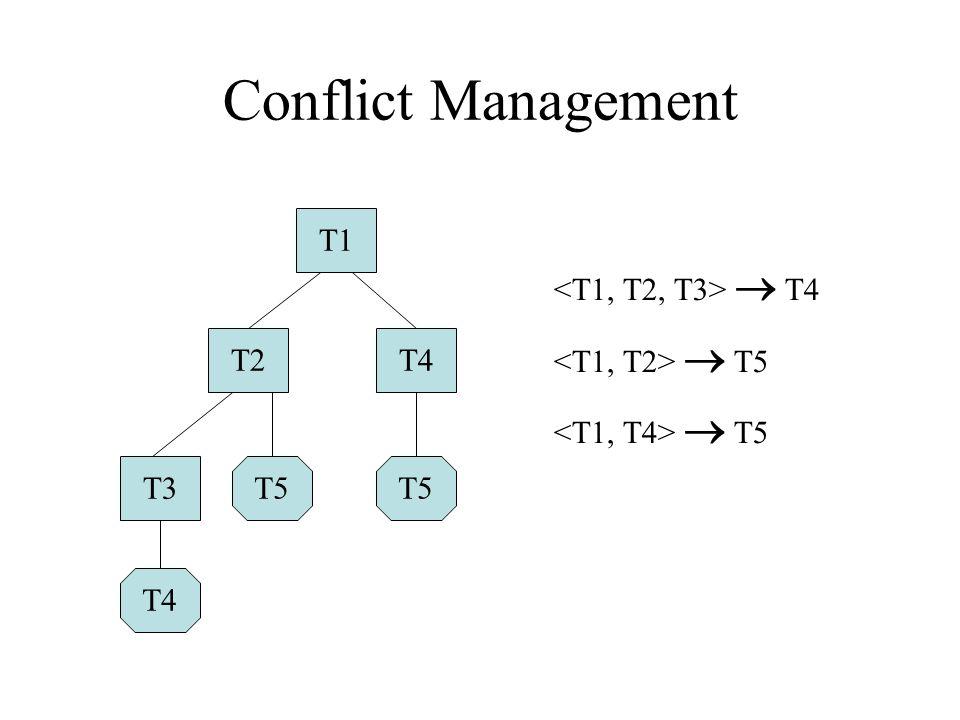 T1T2T4T3 T4T5 Conflict Management  T4  T5
