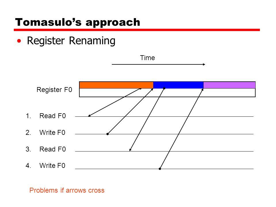 Tomasulo's approach Register Renaming 1.Read F0 2.Write F0 3.Read F0 4.Write F0 Register F0 Time Problems if arrows cross