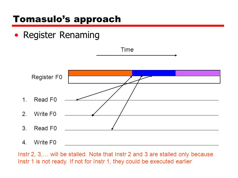 Tomasulo's approach Register Renaming 1.Read F0 2.Write F0 3.Read F0 4.Write F0 Register F0 Time Instr 2, 3,… will be stalled. Note that Instr 2 and 3