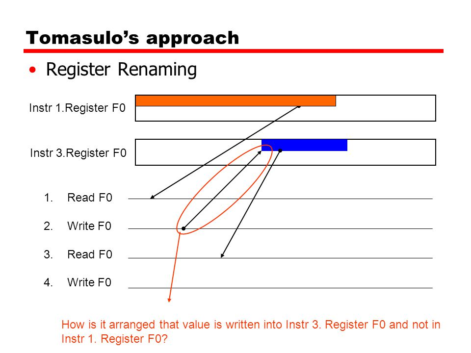 Tomasulo's approach Register Renaming 1.Read F0 2.Write F0 3.Read F0 4.Write F0 Instr 3.Register F0 Instr 1.Register F0 How is it arranged that value