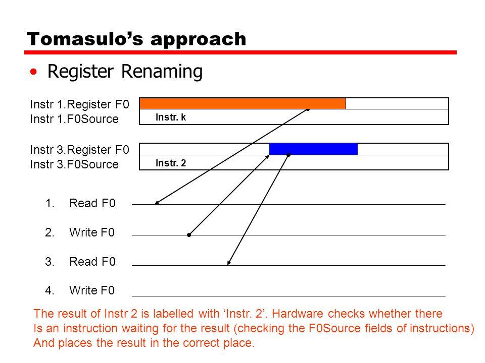 Tomasulo's approach Register Renaming 1.Read F0 2.Write F0 3.Read F0 4.Write F0 Instr 3.Register F0 Instr 3.F0Source Instr 1.Register F0 Instr 1.F0Source Instr.