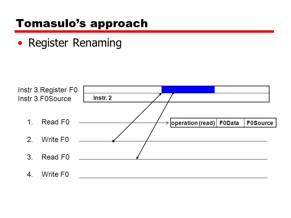 Tomasulo's approach Register Renaming 1.Read F0 2.Write F0 3.Read F0 4.Write F0 Instr 3.Register F0 Instr 3.F0Source Instr.