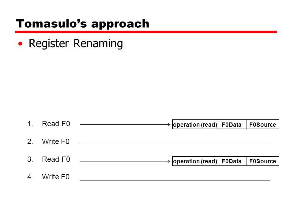 Tomasulo's approach Register Renaming 1.Read F0 2.Write F0 3.Read F0 4.Write F0 F0DataF0Sourceoperation (read) F0DataF0Sourceoperation (read)