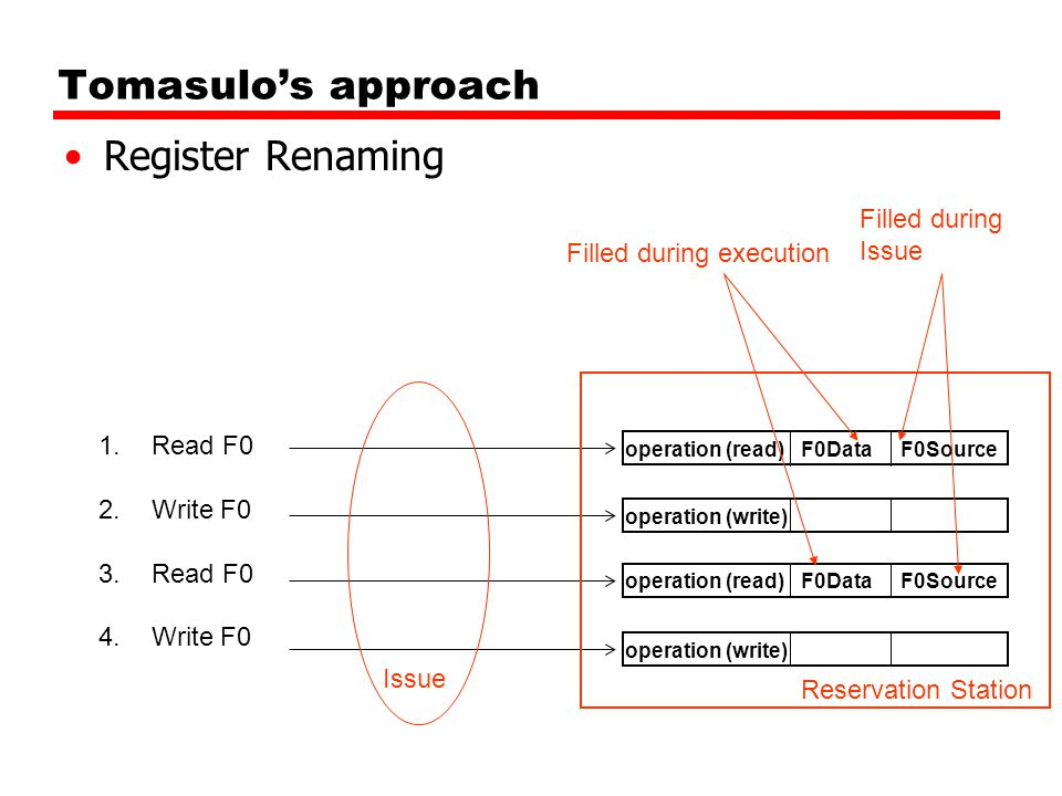 Tomasulo's approach Register Renaming 1.Read F0 2.Write F0 3.Read F0 4.Write F0 F0DataF0Sourceoperation (read) F0DataF0Sourceoperation (read) operation (write) Reservation Station Issue Filled during execution Filled during Issue
