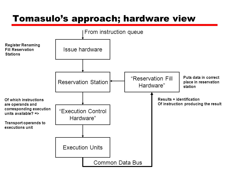 Tomasulo's approach; hardware view Issue hardware Reservation Station Execution Control Hardware Execution Units Reservation Fill Hardware Common Data Bus Of which instructions are operands and corresponding execution units available.