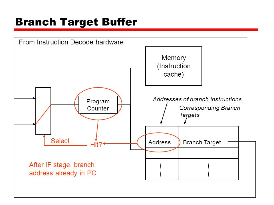 Branch Target Buffer Memory (Instruction cache) Program Counter AddressBranch Target Corresponding Branch Targets Addresses of branch instructions Hit.