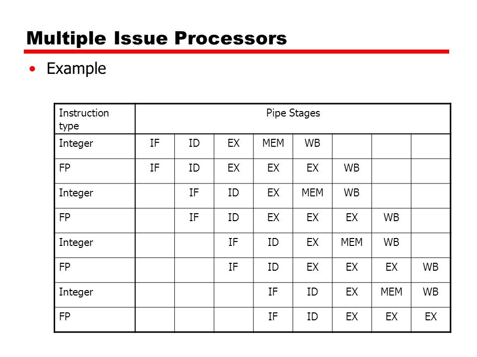 Multiple Issue Processors Example Instruction type Pipe Stages IntegerIFIDEXMEMWB FPIFIDEX WB IntegerIFIDEXMEMWB FPIFIDEX WB IntegerIFIDEXMEMWB FPIFIDEX WB IntegerIFIDEXMEMWB FPIFIDEX
