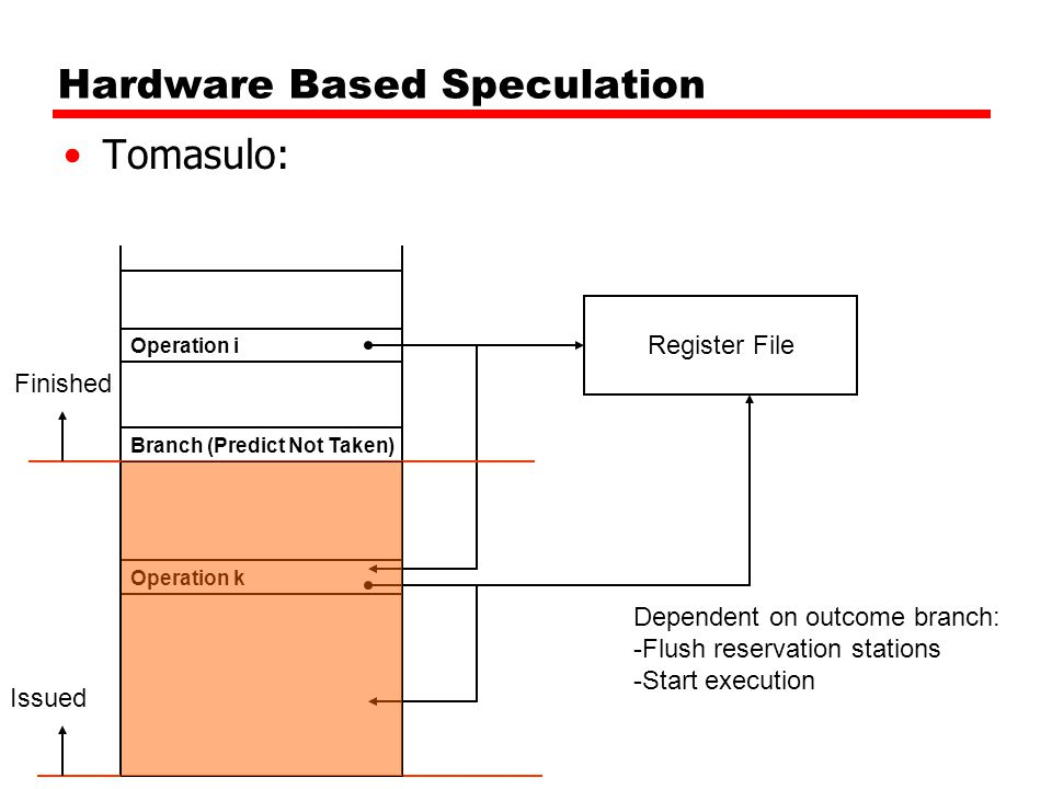 Hardware Based Speculation Tomasulo: Branch (Predict Not Taken) Register File Operation i Operation k Issued Finished Dependent on outcome branch: -Fl
