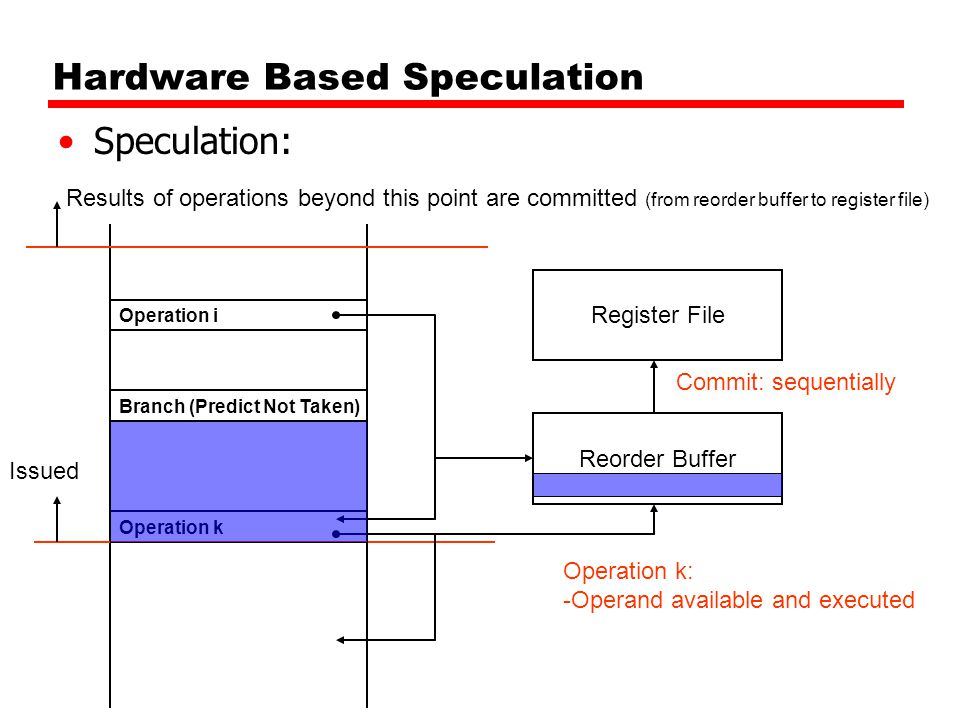 Hardware Based Speculation Speculation: Branch (Predict Not Taken) Register File Operation i Operation k Results of operations beyond this point are c