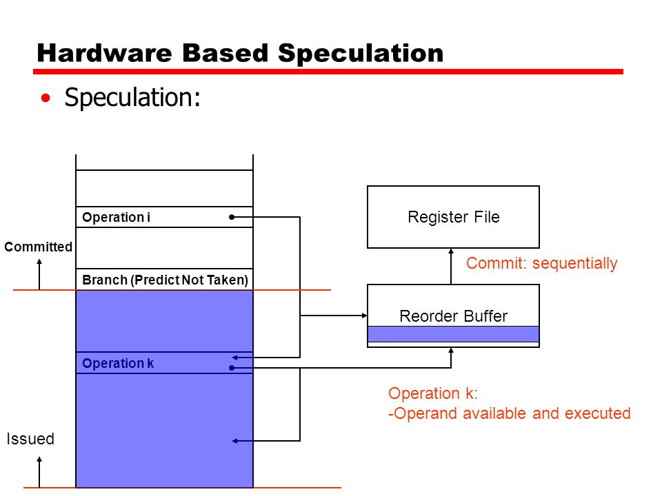Hardware Based Speculation Speculation: Branch (Predict Not Taken) Register File Operation i Operation k Issued Operation k: -Operand available and executed Reorder Buffer Commit: sequentially Committed