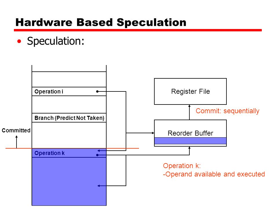 Hardware Based Speculation Speculation: Branch (Predict Not Taken) Register File Operation i Operation k Operation k: -Operand available and executed