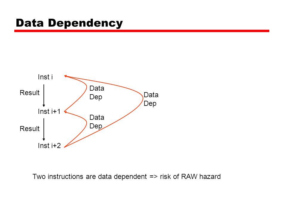 Data Dependency Inst i Inst i+1 Inst i+2 Result Data Dep Data Dep Data Dep Two instructions are data dependent => risk of RAW hazard