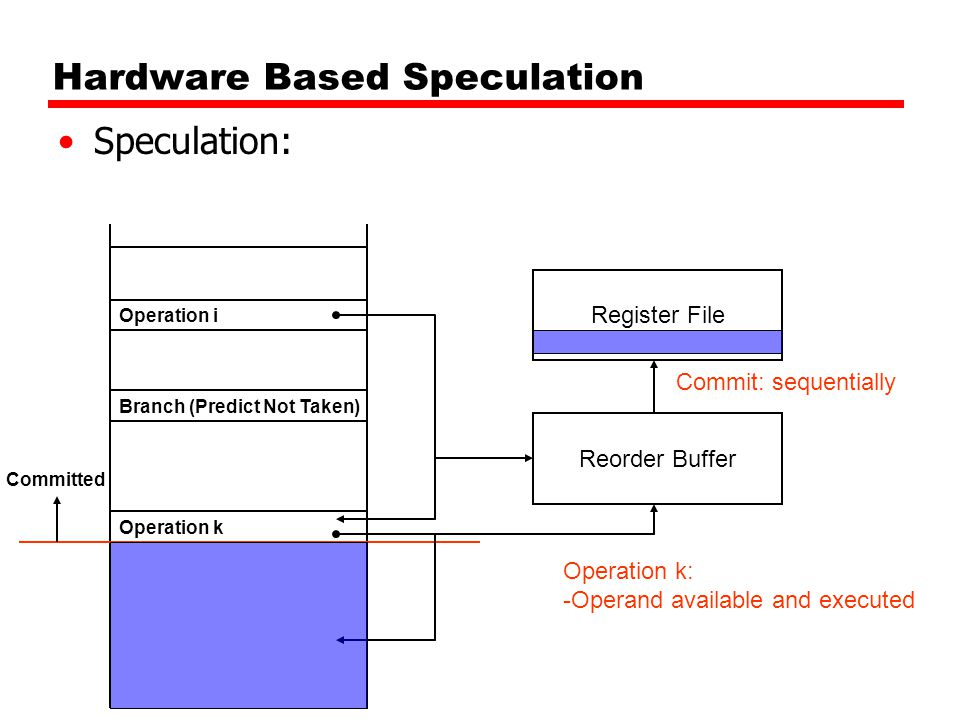 Hardware Based Speculation Speculation: Branch (Predict Not Taken) Register File Operation i Operation k Operation k: -Operand available and executed Reorder Buffer Commit: sequentially Committed