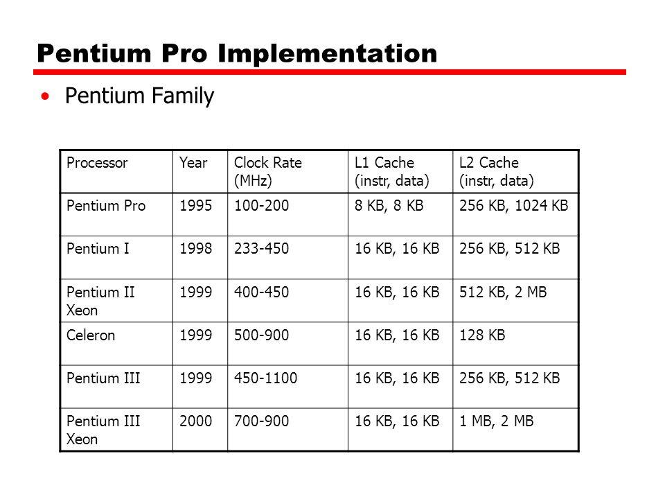 Pentium Pro Implementation Pentium Family ProcessorYearClock Rate (MHz) L1 Cache (instr, data) L2 Cache (instr, data) Pentium Pro1995100-2008 KB, 8 KB256 KB, 1024 KB Pentium I1998233-45016 KB, 16 KB256 KB, 512 KB Pentium II Xeon 1999400-45016 KB, 16 KB512 KB, 2 MB Celeron1999500-90016 KB, 16 KB128 KB Pentium III1999450-110016 KB, 16 KB256 KB, 512 KB Pentium III Xeon 2000700-90016 KB, 16 KB1 MB, 2 MB
