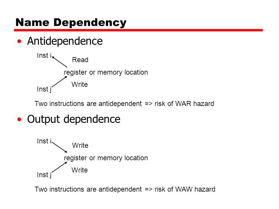 Name Dependency Antidependence Output dependence Inst i register or memory location Inst j Write Read Two instructions are antidependent => risk of WAR hazard Inst i register or memory location Inst j Write Two instructions are antidependent => risk of WAW hazard