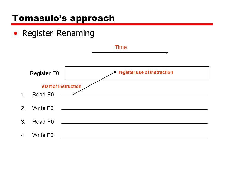 Tomasulo's approach Register Renaming 1.Read F0 2.Write F0 3.Read F0 4.Write F0 Register F0 start of instruction register use of instruction Time