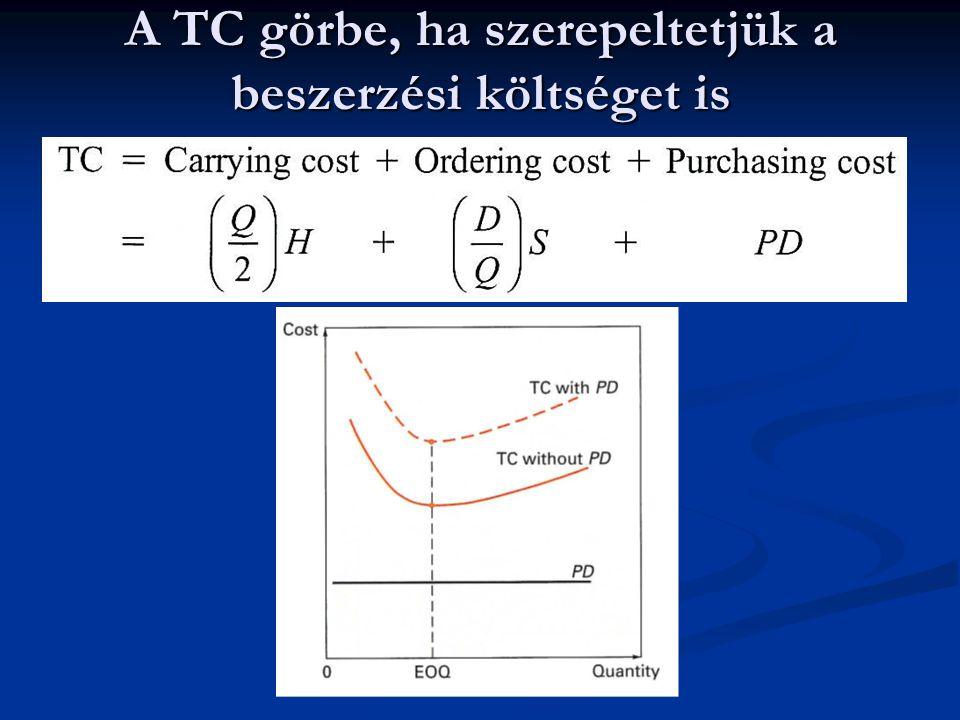 A TC görbe, ha szerepeltetjük a beszerzési költséget is