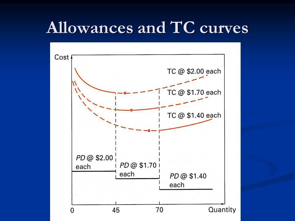 Allowances and TC curves