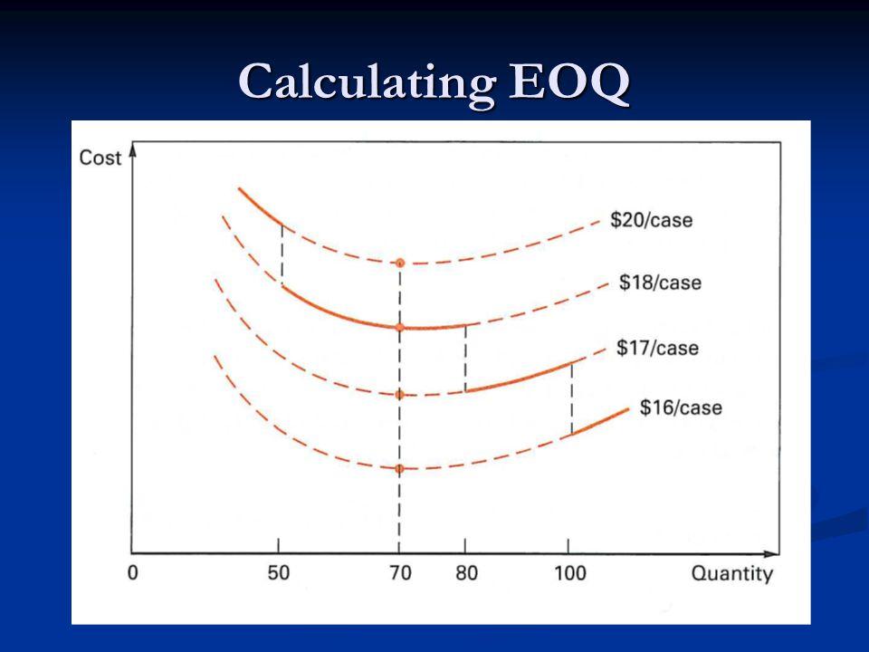 Calculating EOQ