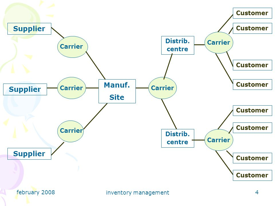 february 2008 inventory management 5 Types of Inventory There are many types and classifications of stock and inventory, for example: raw materials, WIP, finished goods, components and sub-assemblies, consumables or MRO items, tools and equipment, and resale items.