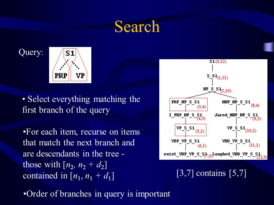Search (0,12) (1,11) (2,10) (3,4) (4,3) (5,2) (6,1) (7,0) (8,4) (10,2) (11,1) (12,0) (9,3) Query: Select everything matching the first branch of the query Order of branches in query is important For each item, recurse on items that match the next branch and are descendants in the tree - those with [n 2, n 2 + d 2 ] contained in [n 1, n 1 + d 1 ] [3,7] contains [5,7]