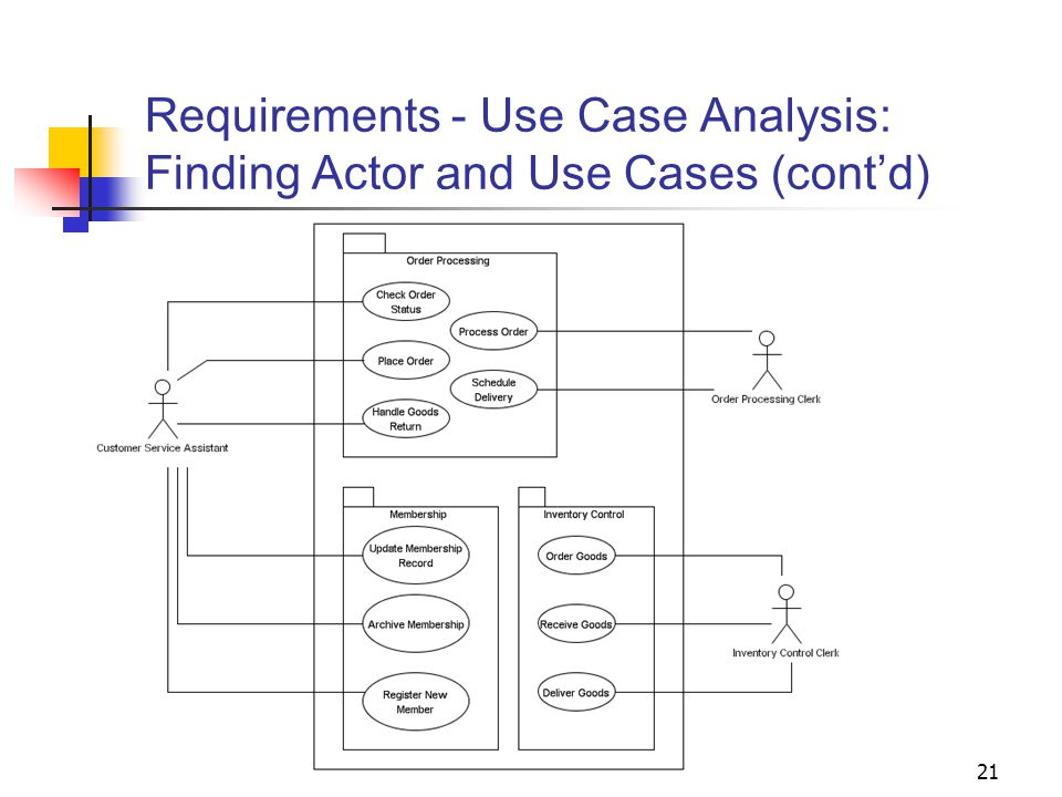 21 Requirements - Use Case Analysis: Finding Actor and Use Cases (cont'd)