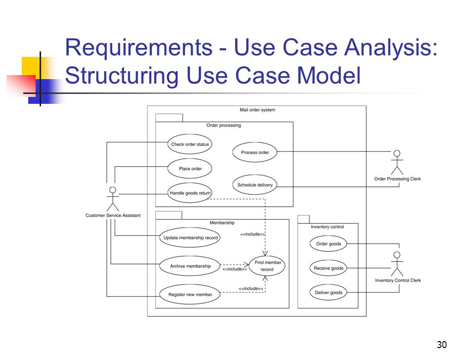 30 Requirements - Use Case Analysis: Structuring Use Case Model