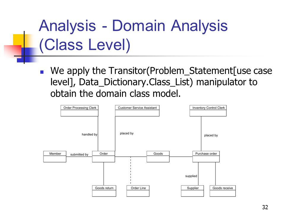 32 Analysis - Domain Analysis (Class Level) We apply the Transitor(Problem_Statement[use case level], Data_Dictionary.Class_List) manipulator to obtai