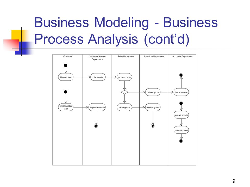 9 Business Modeling - Business Process Analysis (cont'd)