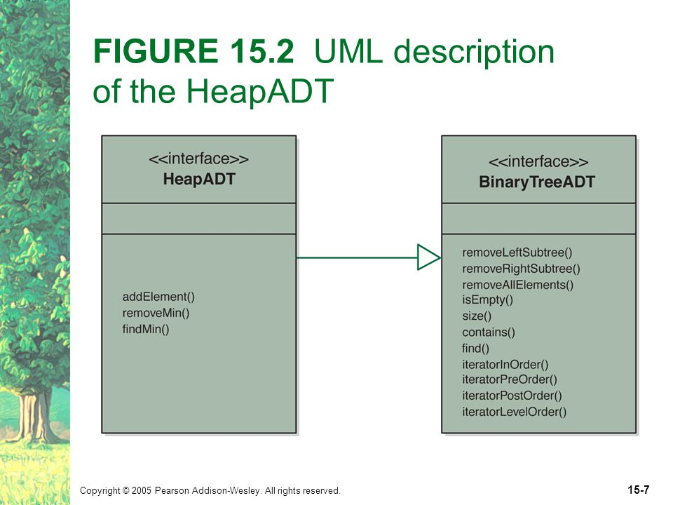 Copyright © 2005 Pearson Addison-Wesley. All rights reserved. 15-7 FIGURE 15.2 UML description of the HeapADT