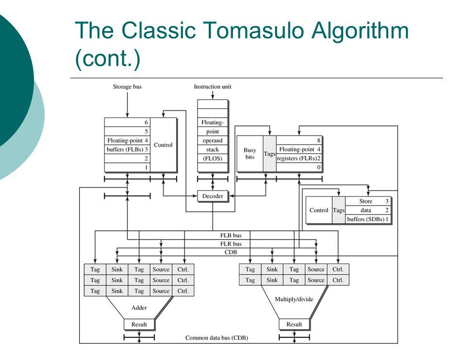 The Classic Tomasulo Algorithm (cont.)