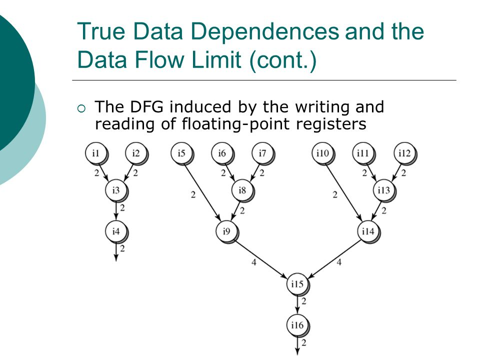 True Data Dependences and the Data Flow Limit (cont.)  The DFG induced by the writing and reading of floating-point registers