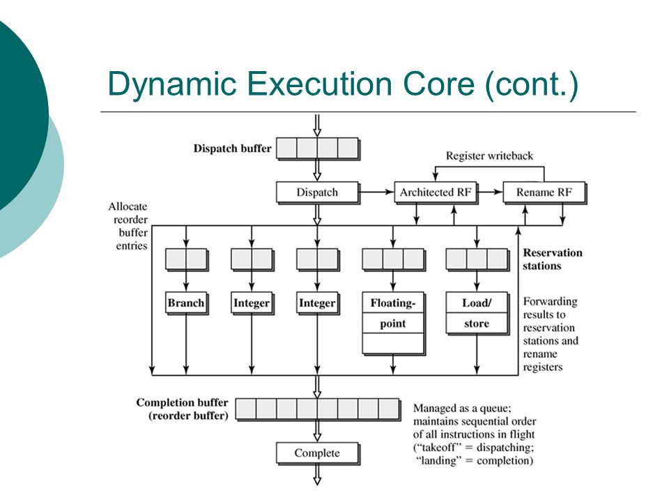 Dynamic Execution Core (cont.)