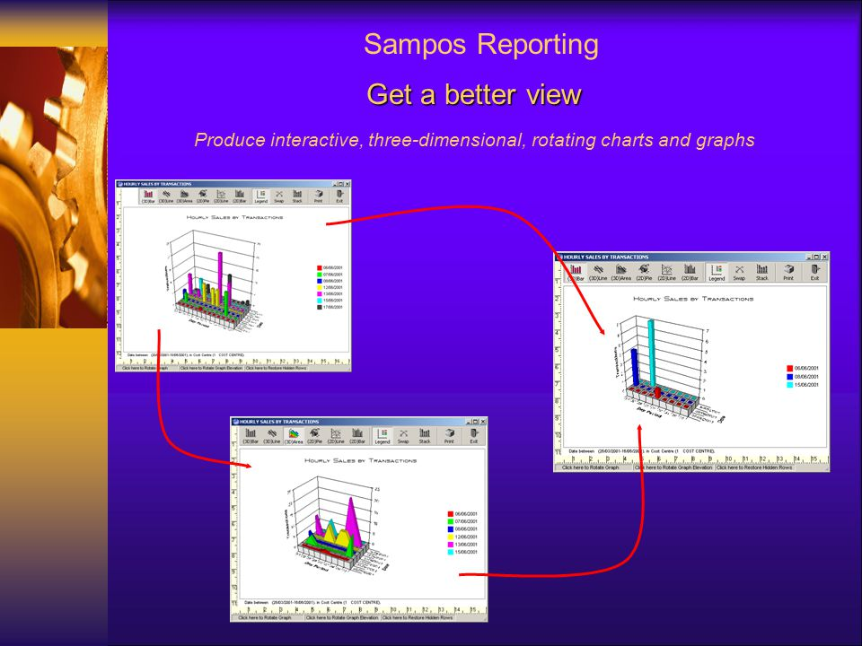 Sampos Reporting Get a better view Produce interactive, three-dimensional, rotating charts and graphs