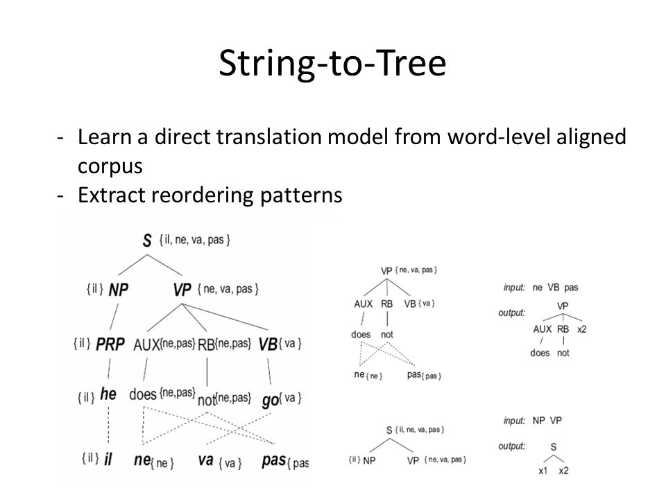 String-to-Tree -Learn a direct translation model from word-level aligned corpus -Extract reordering patterns