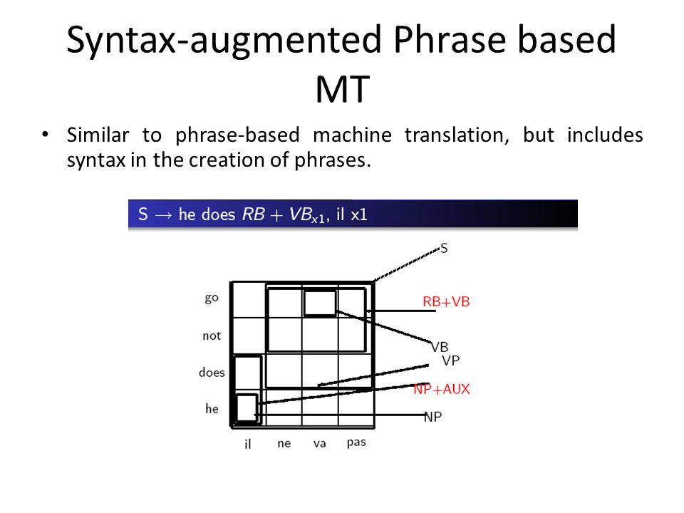 Syntax-augmented Phrase based MT Similar to phrase-based machine translation, but includes syntax in the creation of phrases.