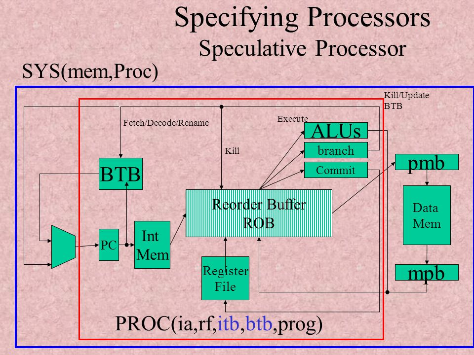 Simulating Processors with ELAN(WRS'02)12 Specifying Processors Speculative Processor To avoid waste of cycles/empty pipeline stages Reorder Buffer - ROB –Holds partially executed instructions –Renaming Tags/Register correspondence Speculative execution: – Branch Target Buffer - BTB
