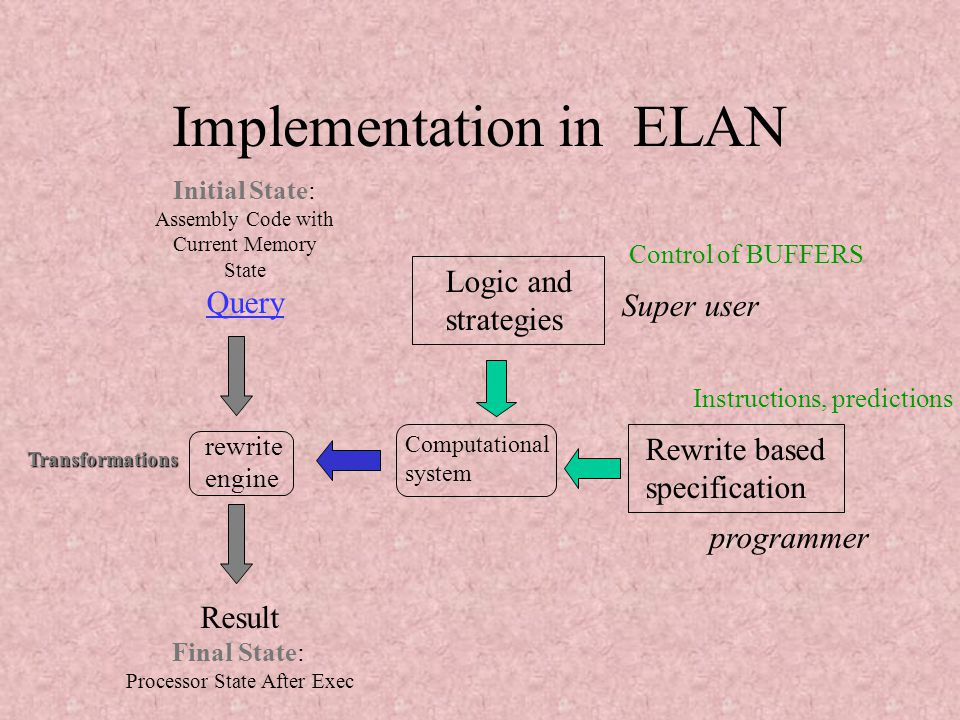 Simulating Processors with ELAN(WRS'02)22 Implementation in ELAN Philosophy of Rewriting-logic : combination of possibilities of rewriting and of logic strategies for controlling application of rewrite rules.