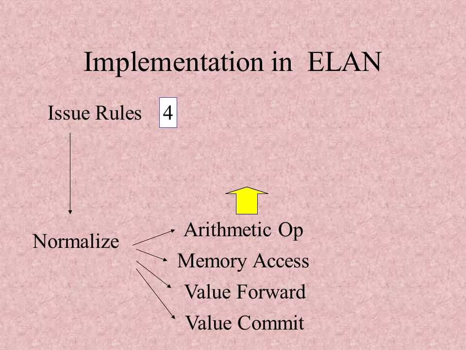 Simulating Processors with ELAN(WRS'02)28 Implementation in ELAN select one( {issue rules} ); select one( {issue rules}  {id} ); repeat *  n-1 select one( {issue rules}  {id} ); normalize( select one( {non issue rules} ) Size control of the ROB by strategies.