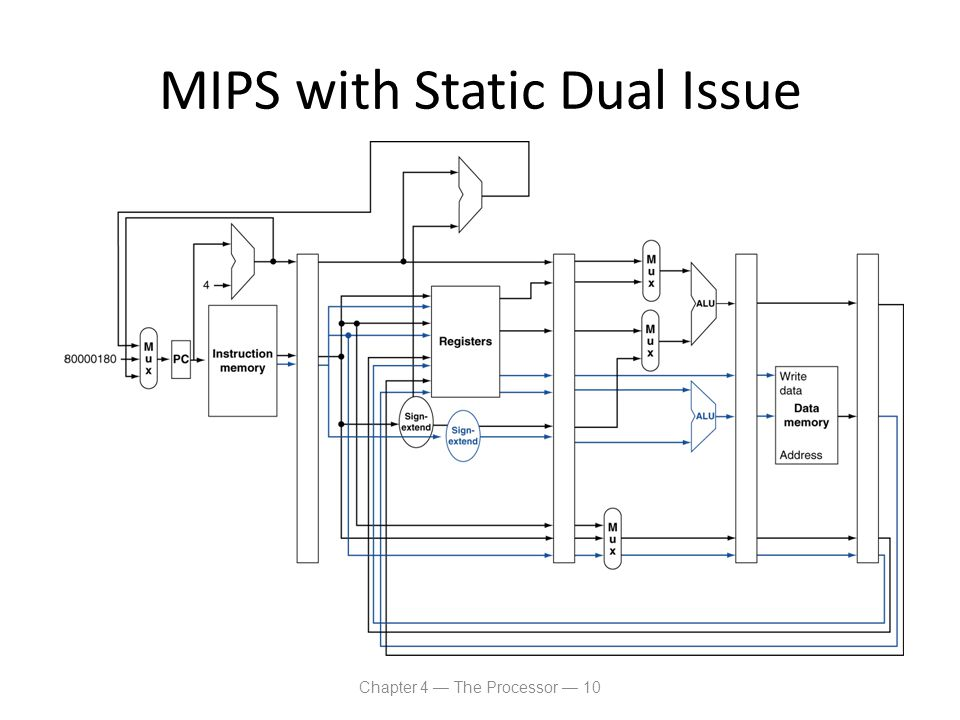 MIPS with Static Dual Issue Chapter 4 — The Processor — 10