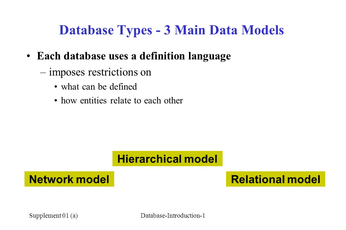 Supplement 01 (a)Database-Introduction-1 Database Types - 3 Main Data Models Each database uses a definition language –imposes restrictions on what can be defined how entities relate to each other Network model Hierarchical model Relational model