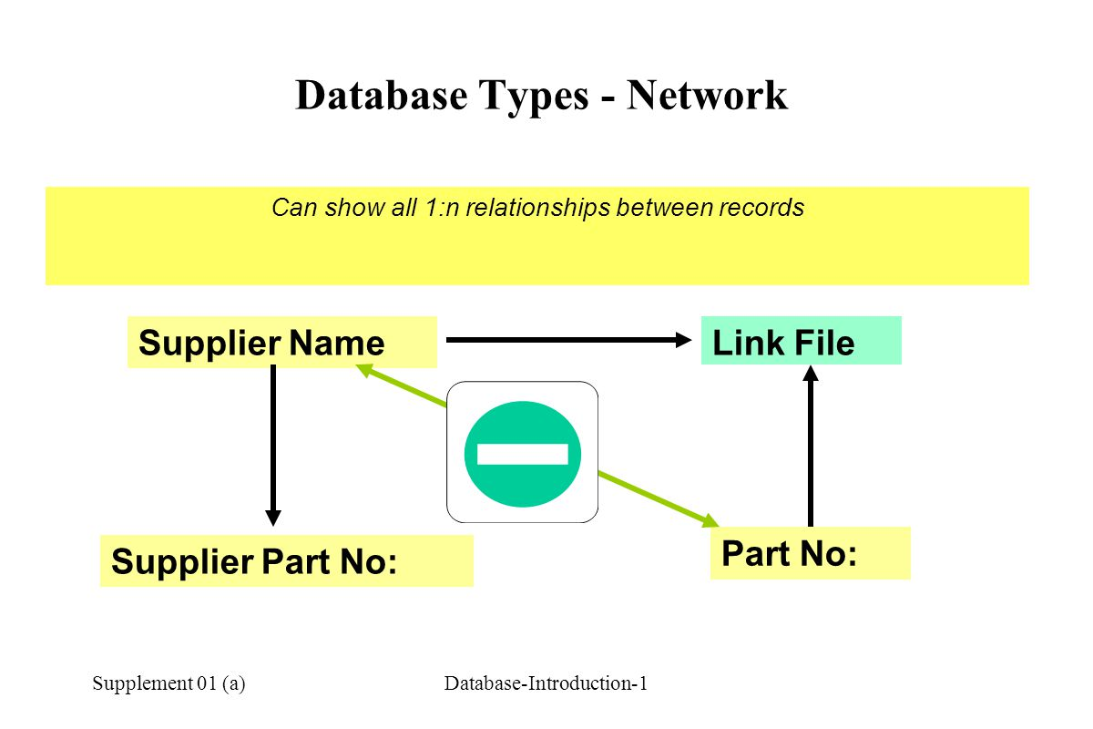 Supplement 01 (a)Database-Introduction-1 Database Types - Network Part No: Supplier Name Supplier Part No: Link File Can show all 1:n relationships be