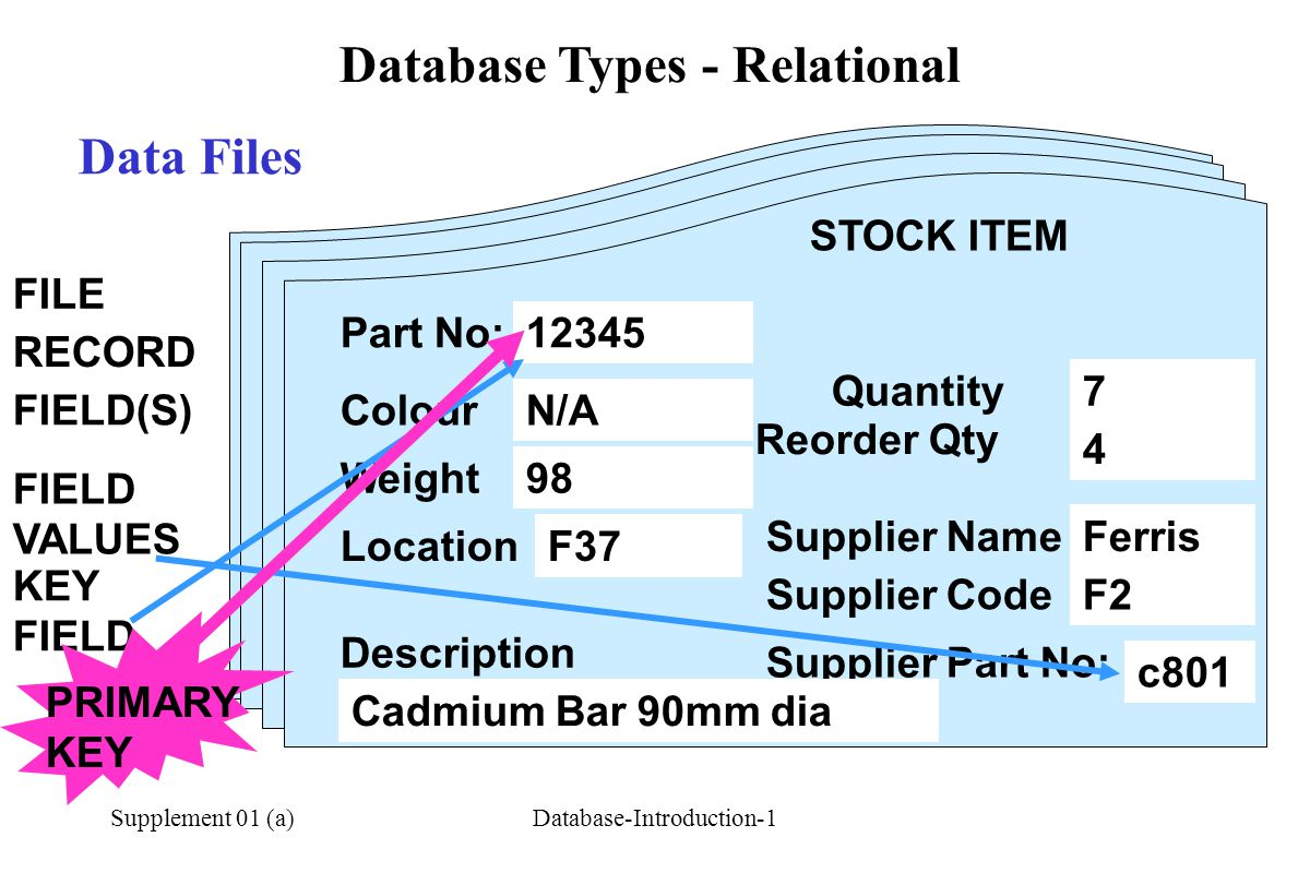 Supplement 01 (a)Database-Introduction-1 Data Files STOCK ITEM RECORD STOCK ITEM FILE FIELD(S) Part No: Colour Weight Description Quantity Reorder Qty Location Supplier Name Supplier Code Supplier Part No: 12345 N/A 98 F37 Cadmium Bar 90mm dia 7 4 Ferris F2 c801 12345 FIELD VALUES KEY FIELD PRIMARY KEY Database Types - Relational