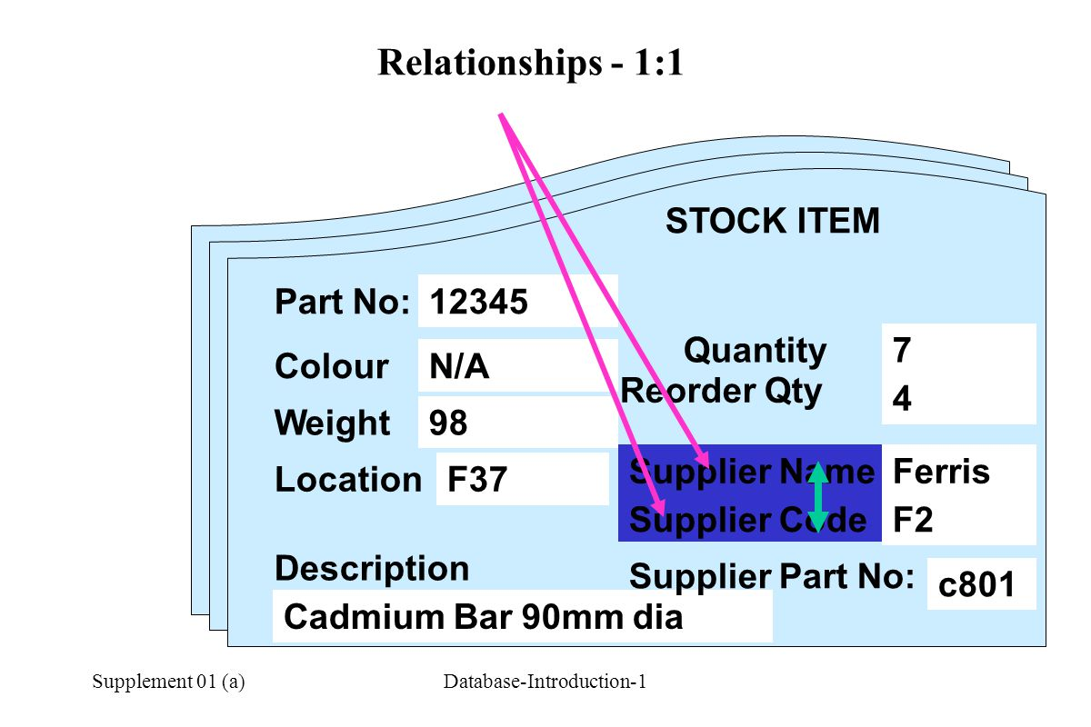 Supplement 01 (a)Database-Introduction-1 Relationships - 1:1 STOCK ITEM Part No: Colour Weight Description Quantity Reorder Qty Location Supplier Code 12345 N/A 98 F37 Cadmium Bar 90mm dia 7 4 Ferris F2 c801 12345 Supplier Name Supplier Part No: