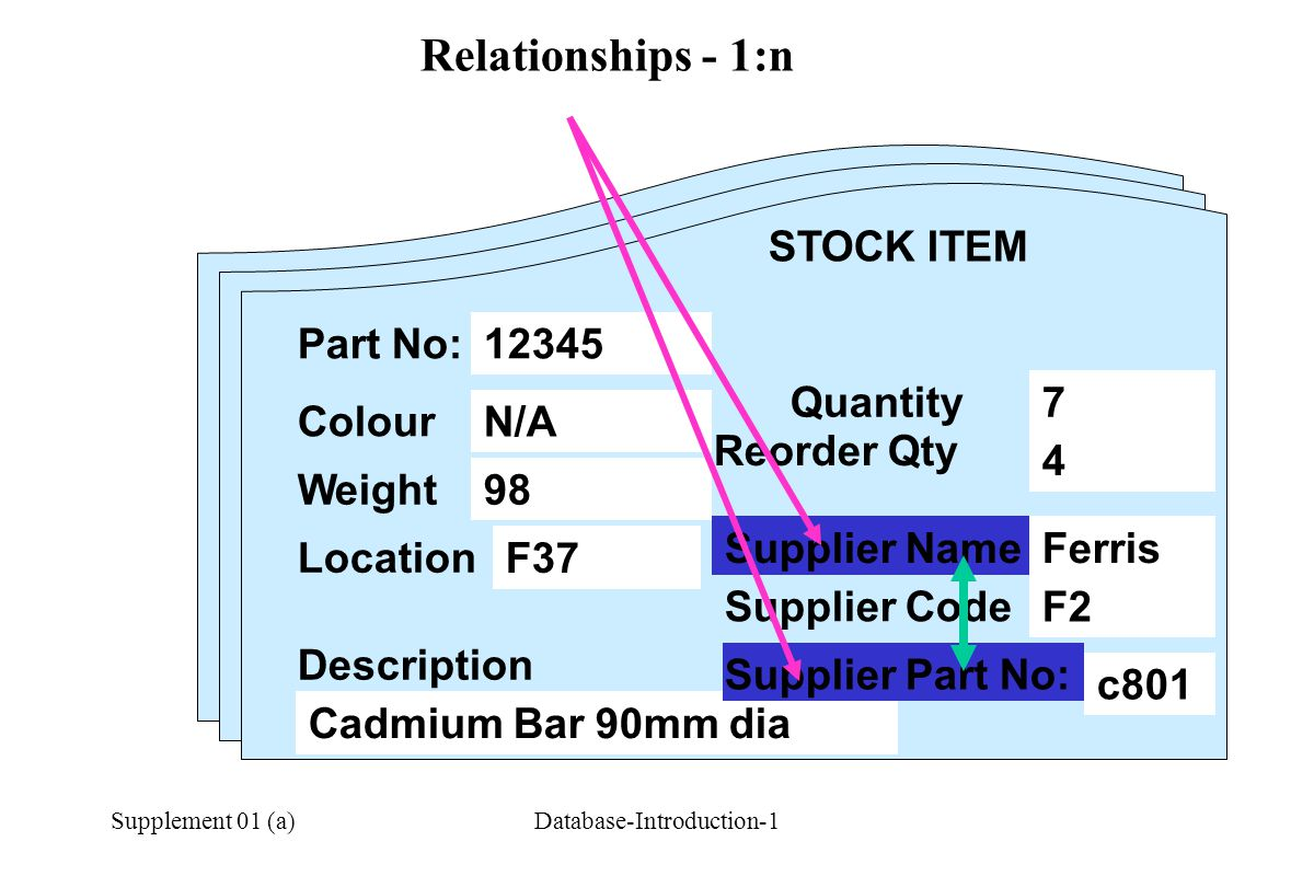 Supplement 01 (a)Database-Introduction-1 Relationships - 1:n STOCK ITEM Part No: Colour Weight Description Quantity Reorder Qty Location Supplier Name