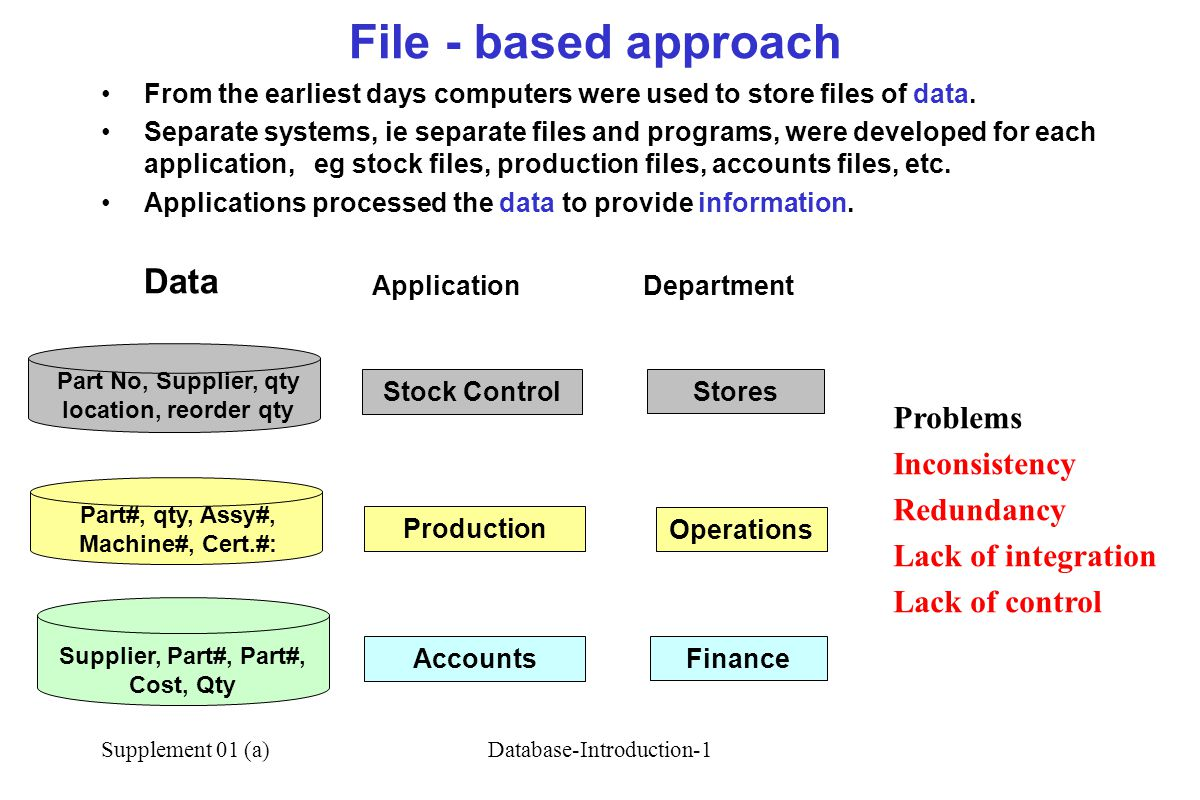 Supplement 01 (a)Database-Introduction-1 File - based approach Application Data Department Stock Control Production Accounts Part No, Supplier, qty location, reorder qty Stores Operations Finance Part#, qty, Assy#, Machine#, Cert.#: Supplier, Part#, Part#, Cost, Qty From the earliest days computers were used to store files of data.