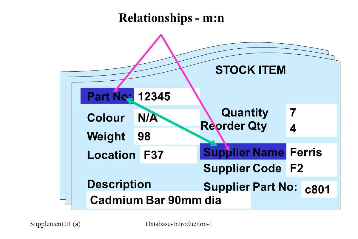 Supplement 01 (a)Database-Introduction-1 Relationships - m:n STOCK ITEM Part No: Colour Weight Description Quantity Reorder Qty Location Supplier Name Supplier Code 12345 N/A 98 F37 Cadmium Bar 90mm dia 7 4 Ferris F2 c801 12345 Supplier Part No: