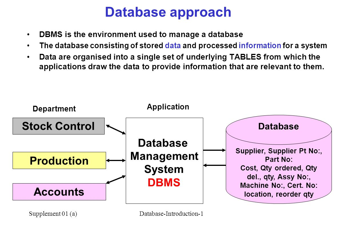 Supplement 01 (a)Database-Introduction-1 Database approach Application Database Supplier, Supplier Pt No:, Part No: Cost, Qty ordered, Qty del., qty, Assy No:, Machine No:, Cert.