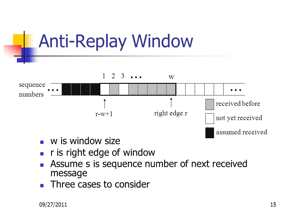 09/27/201115 Anti-Replay Window w is window size r is right edge of window Assume s is sequence number of next received message Three cases to conside